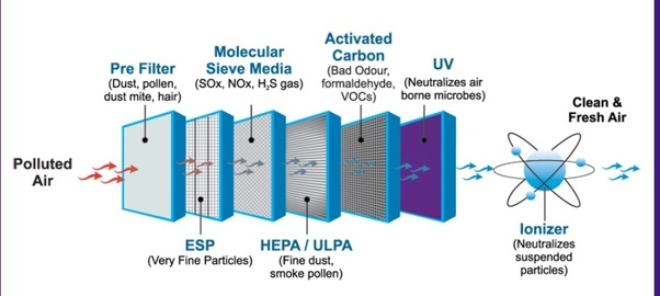 How to find best air purifier for home use Quora