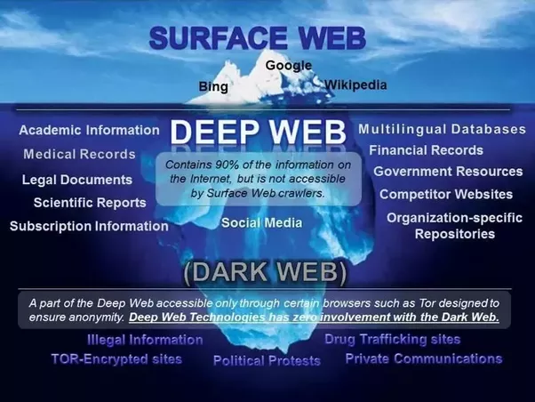 What is the difference between the deep web and the dark web and surface web its accessible to everyone in our daily life we access google wikipedia facebook quora its a surface web all the results we get when we ccuart Choice Image