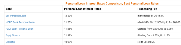 How S The Bajaj Finserv For Personal Loan Interest Rates Compared To Remaining Banks Quora