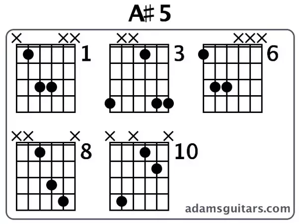 How to play A#5, G#5, Fm, and F#sus 2 notes (and chords) on guitar ...