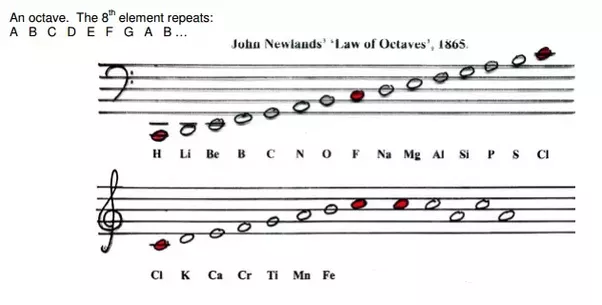 What Were The Achievements Of Newlands Law Of Octaves Quora