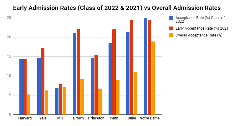 Mit Acceptance Rate >> Are Acceptance Rates For Early Admission Truly Higher Or Is It