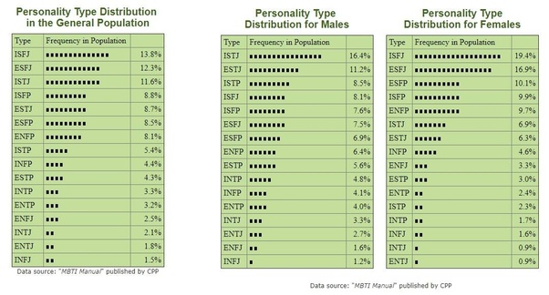 What percentage of the population is the INTJ (MBTI)? - Quora