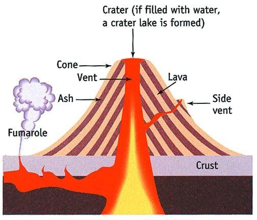 Why cant we harvest energy from volcanoes quora most conventional protocol to extract geothermal energy for anthropological use will be using it to convert water into super pressurized steam which can ccuart Choice Image