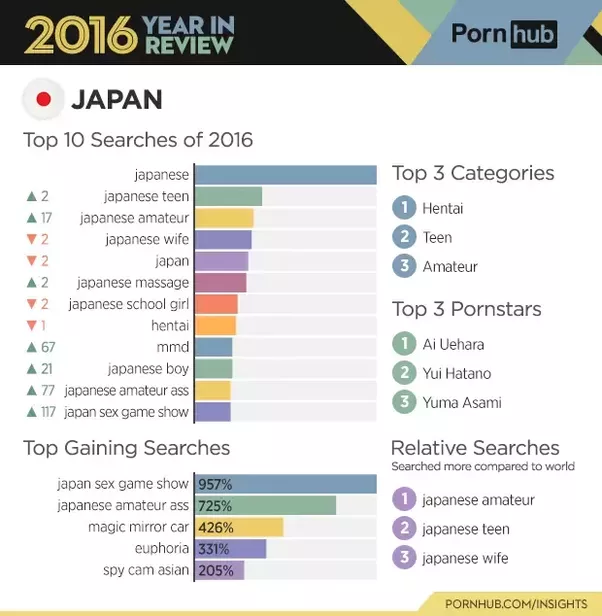 How many watch porn