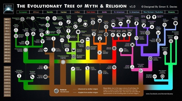 What Is The Oldest Surviving Religion In The World What Is The - Oldest religion