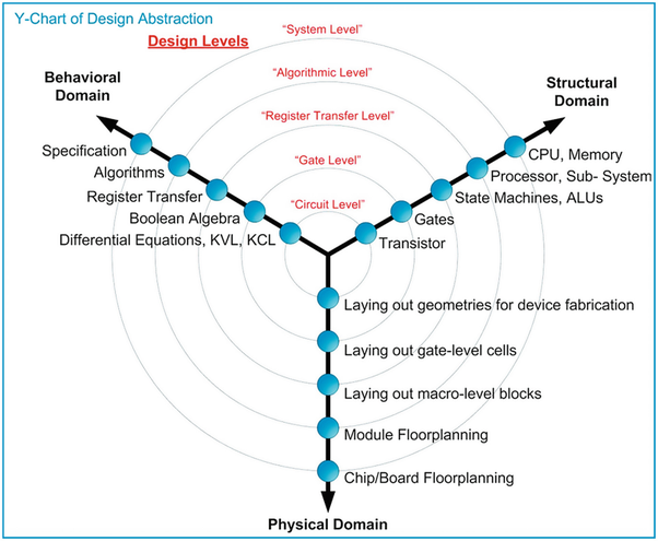 What Are The Various Stages Of A Modern Digital Design Flow Using Gajski And Kuhn S Y Chart Quora