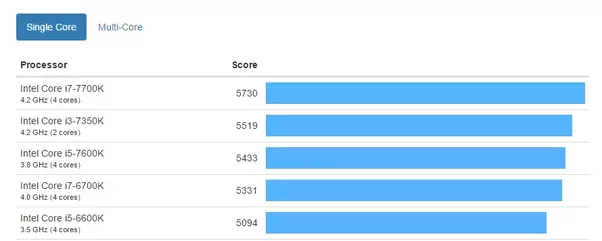 What s the best cpu for single core performance quora