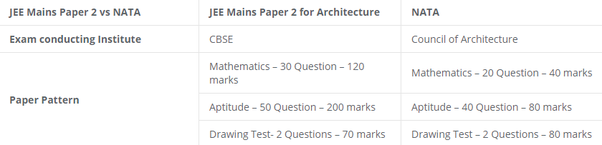 What's the difference between JEE MAINS Paper 2 and NATA? - Quora