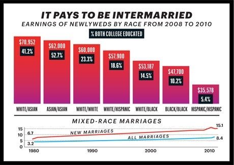 Interracial marriage benefits