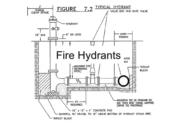 Are Fire Hydrants Connected Directly To The Drinking Water