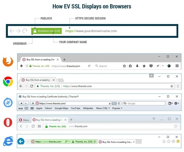 How will visitors know that the website has an SSL certificate? - Quora