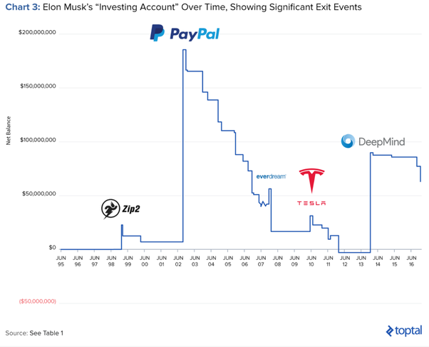 The Chart Below Shows A Ulative Investing Account Of His Career Where You Can See That Windfalls Received From Zip2 And Paypal Were All