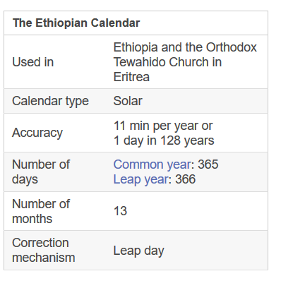 What Did Ethiopians Used To Represent Years In The Their Calendar