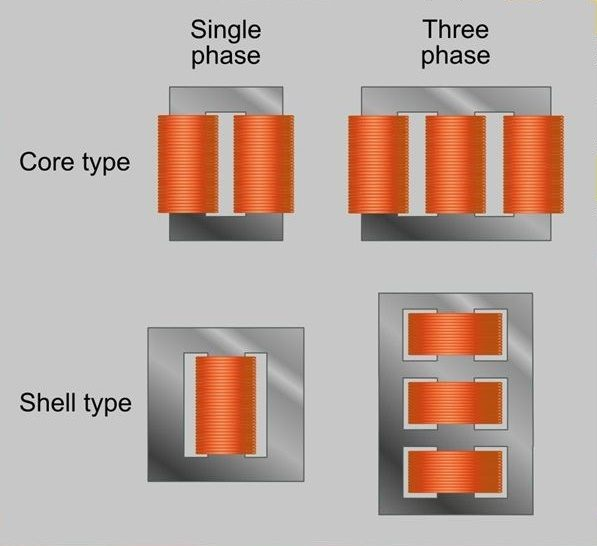 What Is The Difference Between A Core Type And A Shell