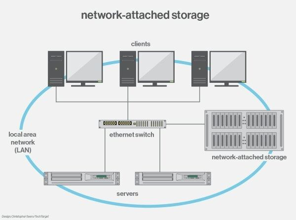 Which Network Attached Storage Nas Serverdevices Are Available