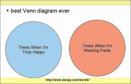 What Are Some Interesting Venn Diagrams Quora
