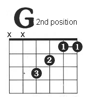 Which bollywood songs can be played with basic chords in