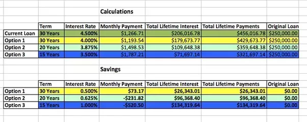as a reference i built an excel spreadsheet and used this website amortization schedule calculator to calculate the monthly payment total lifetime