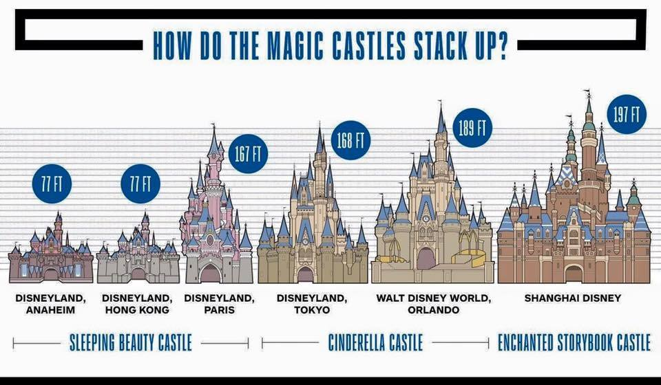 Here Is A Great Graphic Comparing Castles From Disney Site I Highly Recommend Called Inside The Magic