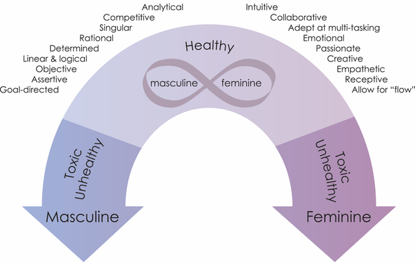 Why is femininity so important? - Quora