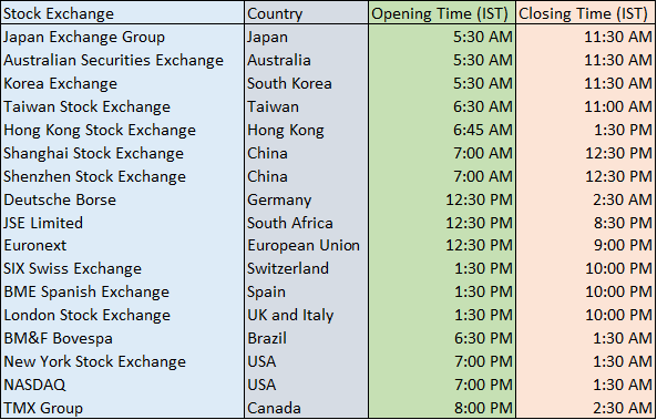 world market timings india time