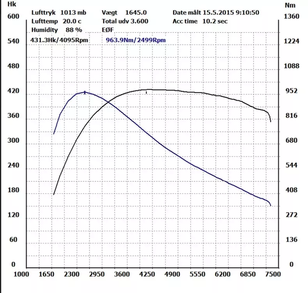 Here Is A Graph Of And Torque For An Electric Car Notice How The Engine Makes Lots Quickly Then Loses It As Hits Cap