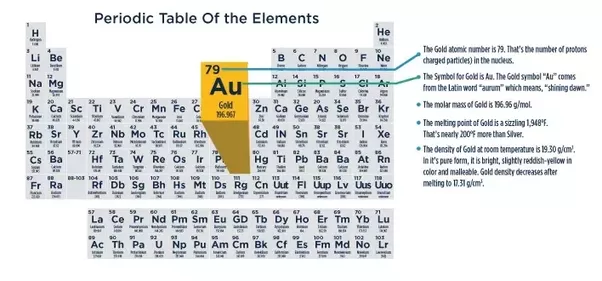 Is gold an element and a compound quora yes gold is an element urtaz