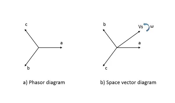 What is difference b/w phasor diagram and vector diagram ...