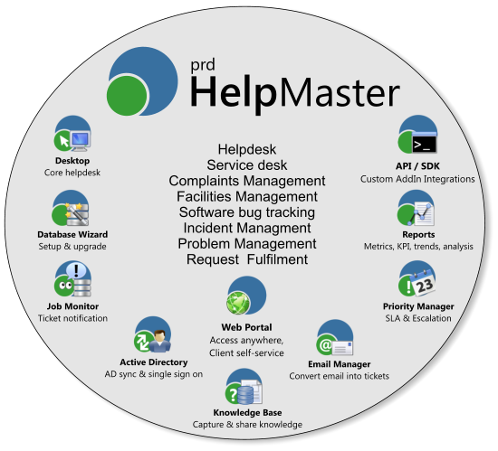 What are the benefits of the Help Desk management software? - Quora