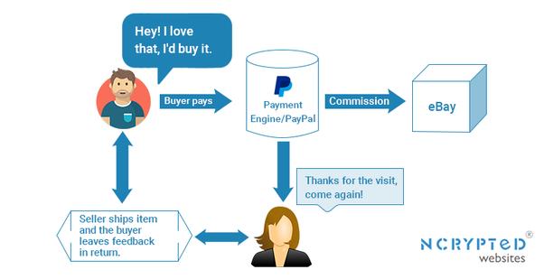 How does ebay work? - Quora