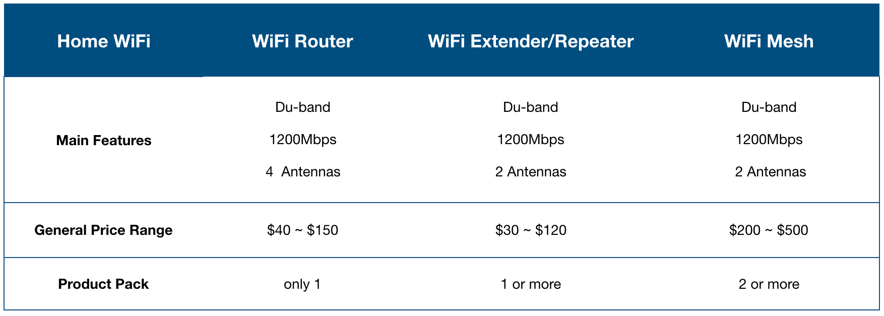 What Is The Best Wifi System For A Large Home Quora Whole House Internet Wiring Considering That Repeater Predicated On An Current Network Which You Already Must Repeat Signal Its Only Aspect Want To Buy