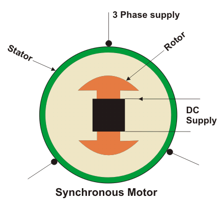 What is a synchronous motor quora synchronous machines are very important machinery in electrical engineering following are the important applications of a synchronous motors or machines asfbconference2016 Image collections