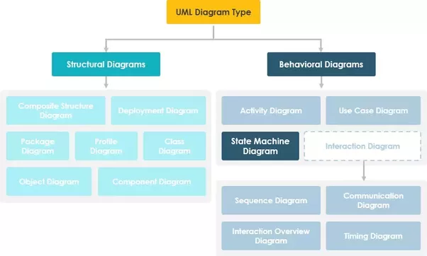 What is state diagram in uml quora ccuart Choice Image