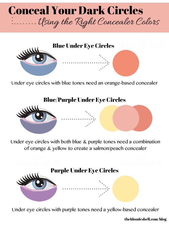 How To Conceal My Dark Circles With Concealer Quora