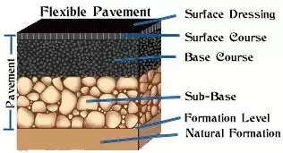 What purpose does each layer of flexible pavement serve? - Quora