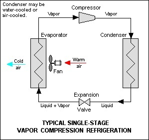 What Is The Purpose Of The Liquid Line In A Central Air Conditioning