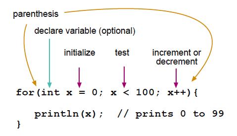 how to break a loop in java