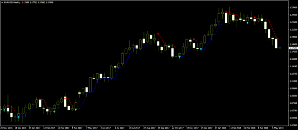 What are the best Forex trend indicators? - Quora