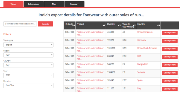 How to export or import shoe from another country to or from India