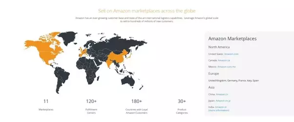 Should I sell on Amazon US or Amazon UK? - Quora