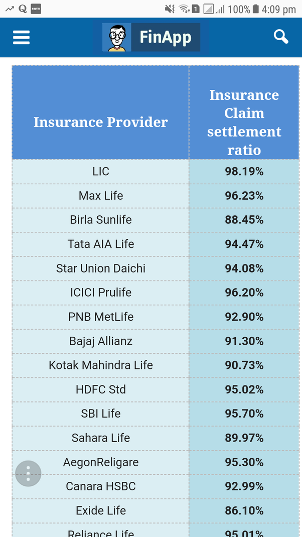 What is the best term insurance for a 49-year-old in India ...