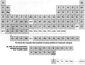 How many elements comprised the periodic table when i started high for the elements that didnt quite fit into the table at the higher end giving them a slightly wrong classification the transuranium elements urtaz Images