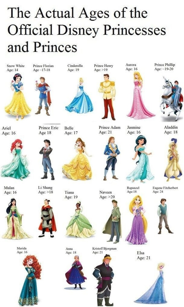 Who is the oldest Disney princess? - Quora