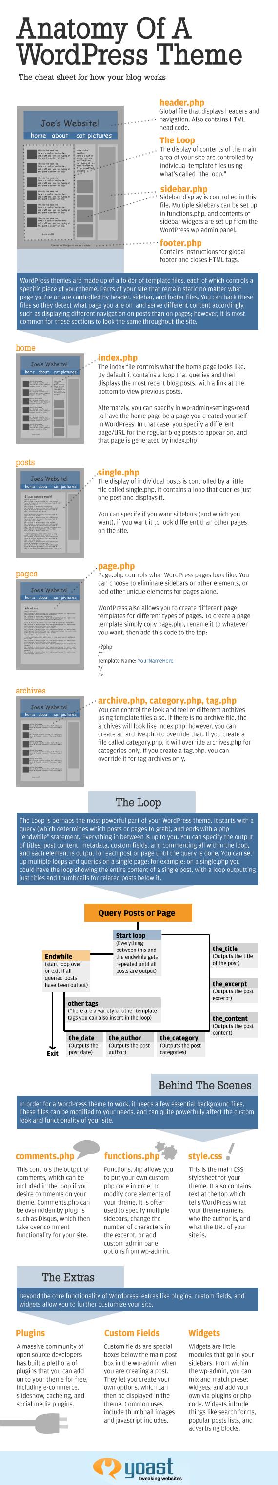 Where can I find free Wordpress theme development tutorials? - Quora
