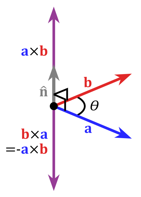 If Angle Between A Vector And B Vector Is Theta Then What Is Ba