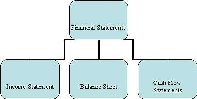 What is the importance of accounting in business? - Quora