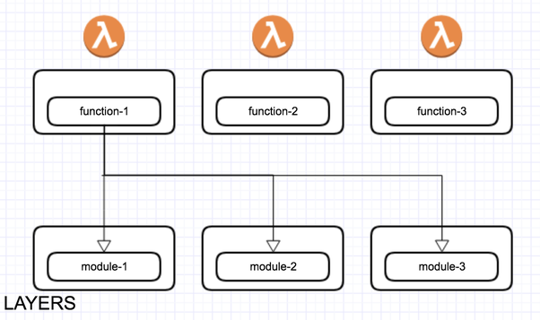 How to use AWS Lambda Layer to better manage your lambda functions