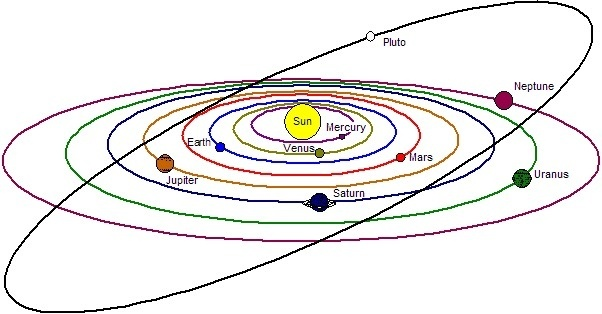 Solar system orbit diagram electrical work wiring diagram what is the shape of the plane of the solar system quora rh quora com solar system planets size comparison solar system to scale model ccuart Images