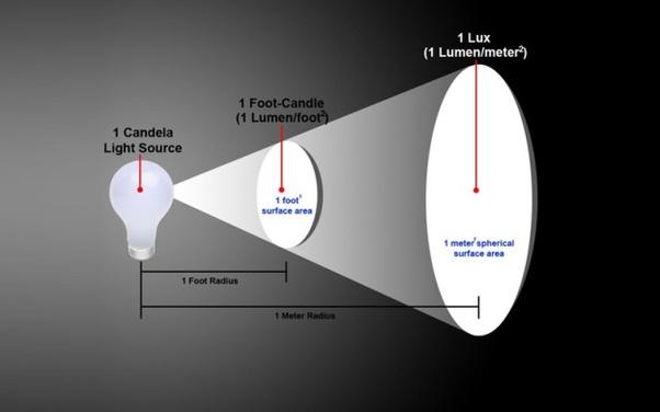 Candela Vs Lumen >> What is the SI unit of luminosity? - Quora